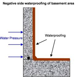 how to select waterproof membranes
